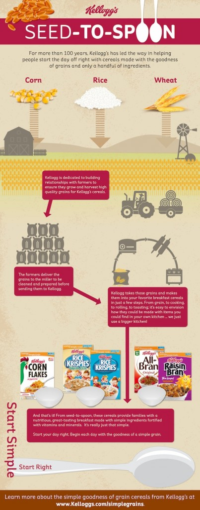 SeedtoSpoonInfographic 403x1024 Kelloggs Start Simple, Start Right  I love Kelloggs cereal!