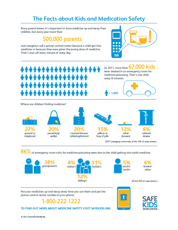 Safe Kids Worldwide Medication Safety Infographic copy Medication Safety Tips for parents from Safe Kids Worldwide!