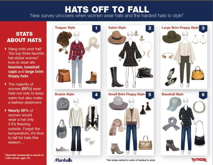 unnamed3 700x541 Celebrate National Hat Month with T.J.Maxx & Marshalls!
